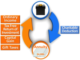 Let's begin with the calculation of the income tax deduction generated by the purchase of a Charitable Gift Annuity.