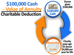 Determining the value of what the donor gave to the charity is simple. He gave $100,000.