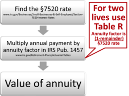 Thus, calculating the annuity factor for a two-life annuity will have one extra step.