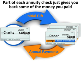 Some part of each annuity check given to a donor simply returns a part of the money paid for the Charitable Gift Annuity. This part is a return of the ...
